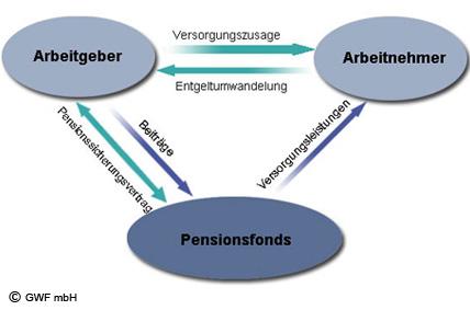 Pensionsfonds